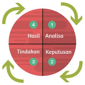 Mengatur Waktu dan Keuangan